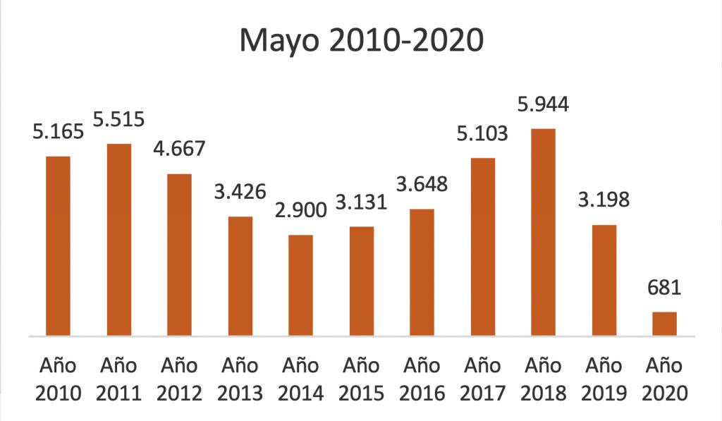 Cantidad de escrituras de compraventa realizadas en mayo 2020