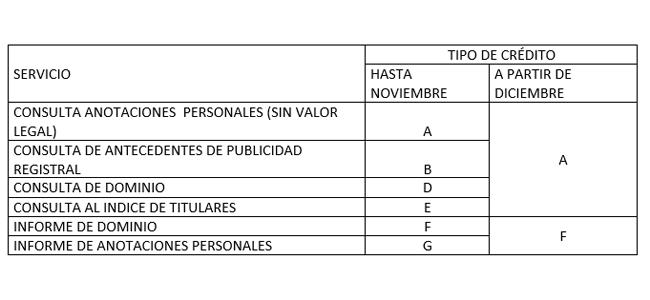RPI de la Provincia de Buenos Aires: Unificación de tipos de créditos y restauración del servicio de venta